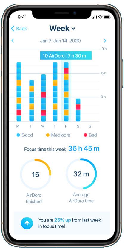 AirDoro focus time stats.