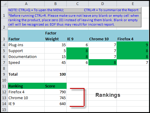 final Excel rankings and conditional formatting