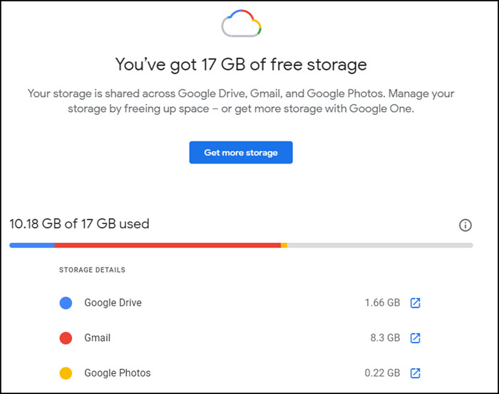 Graph showing storage by Google products.
