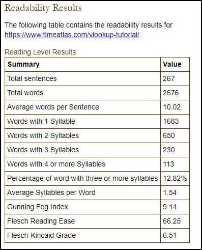 Juicy Studio readability results.