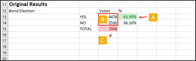 Original election results and solver parameters.