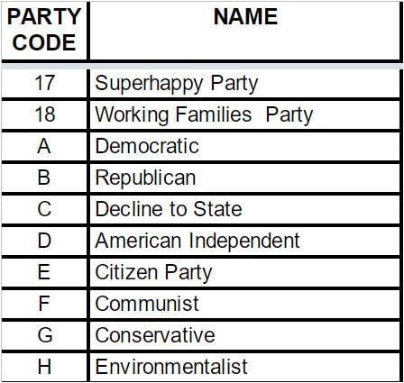 Listing of political party codes and names