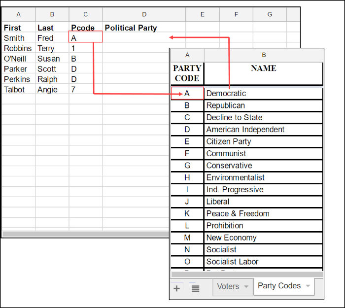 Diagram showing how Google Sheet columns will  map.